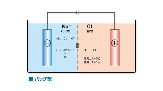 次亜塩素酸水バッチ式