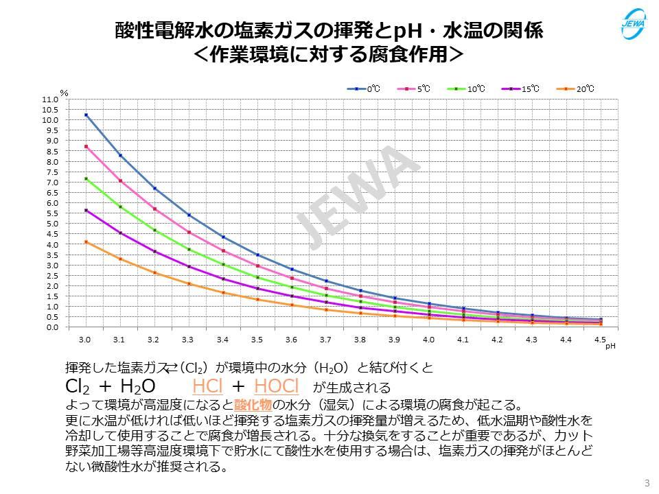酸性電解水の塩素ガスの揮発とpH・水温の関係