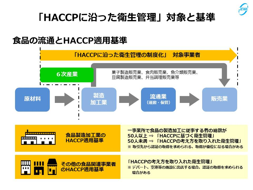 「HACCPに沿った衛生管理」対象と基準