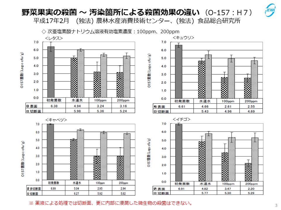 野菜果実の殺菌 ~ 汚染箇所による殺菌効果の違い(O-157:H7)