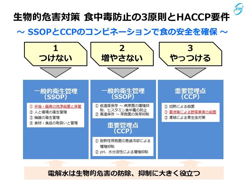 生物的危害対策 食中毒防止の3原則とHACCP要件