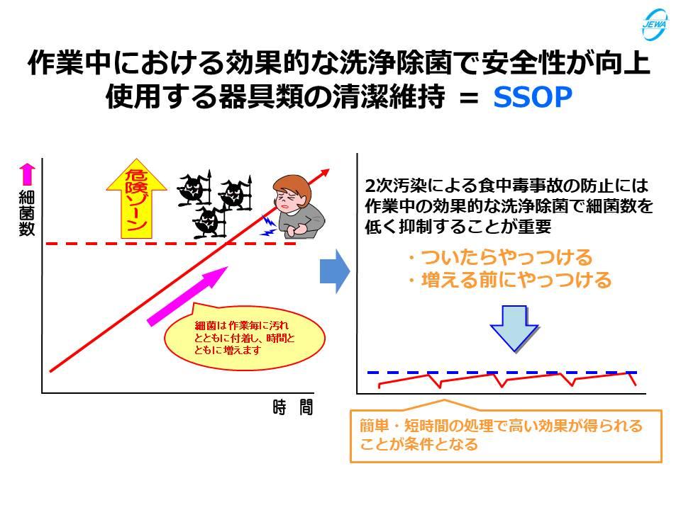 作業中における効果的な洗浄除菌で安全性が向上使用する器具類の清潔維持 = SSOP