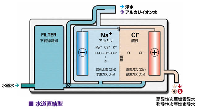 次亜塩素酸水連続式